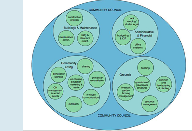 Diagram of the Belterra Council.